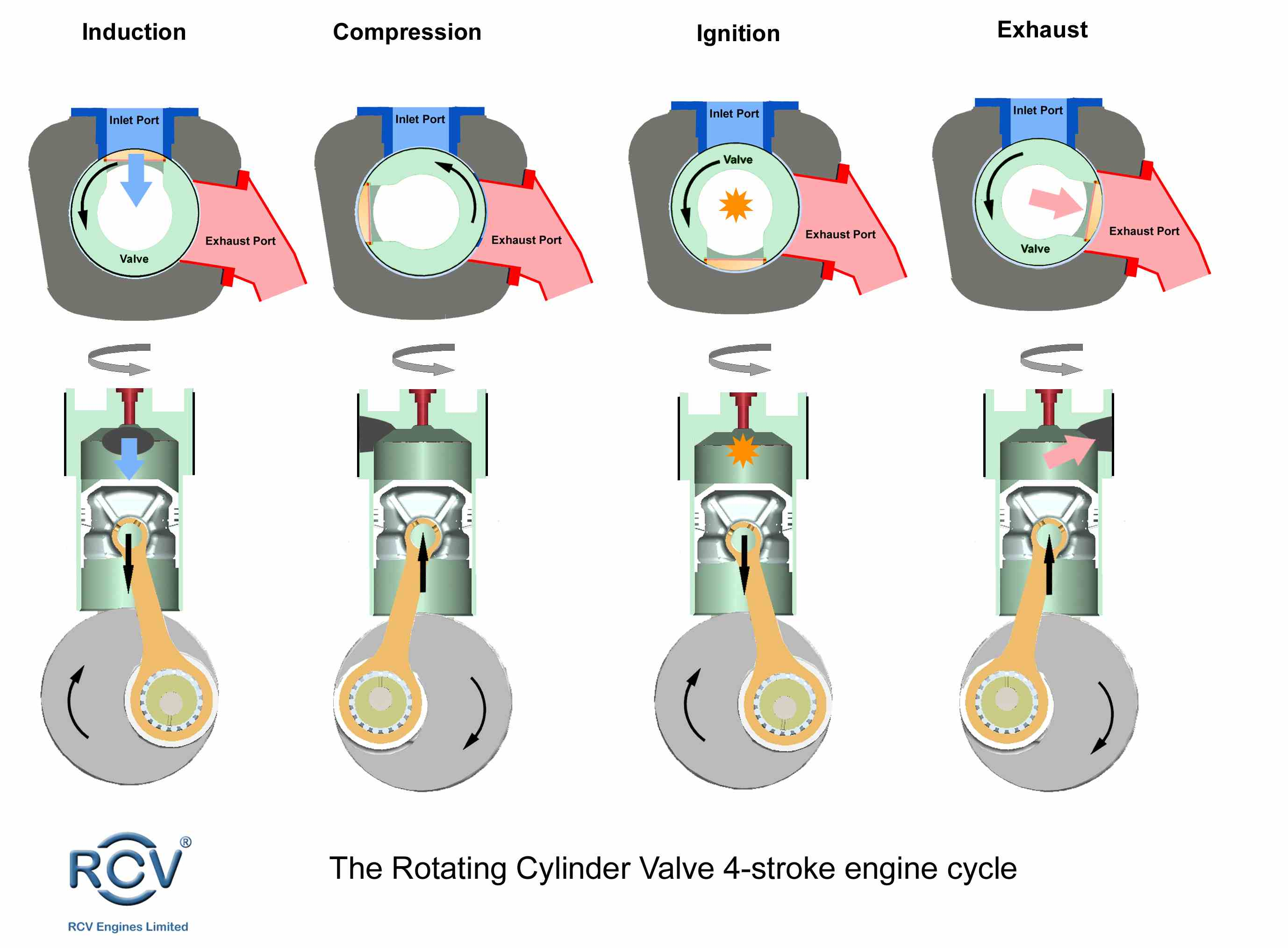 the-rotating-cylinder-valve4-stroke-engine-cycle