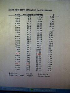tabel dyno