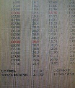 hasil dyno peak @12000 rpm